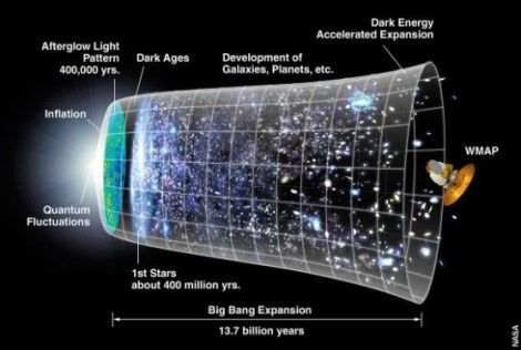 Map of the timeline of the universe